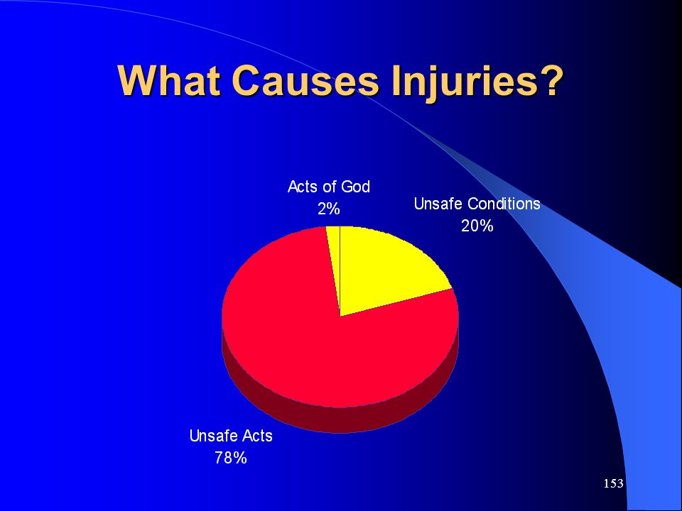 What Causes Injuries