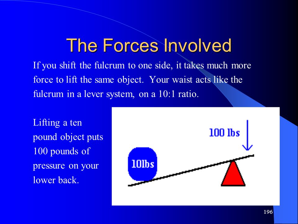 * 07/16/96. The Forces Involved. If you shift the fulcrum to one side, it takes much more.