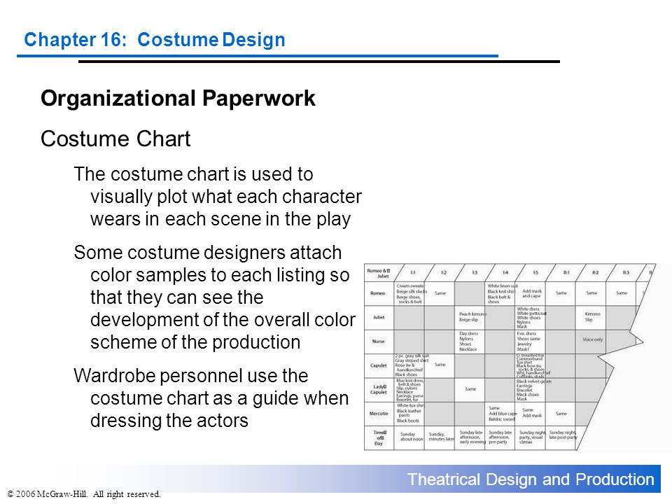 Organizational Paperwork Costume Chart