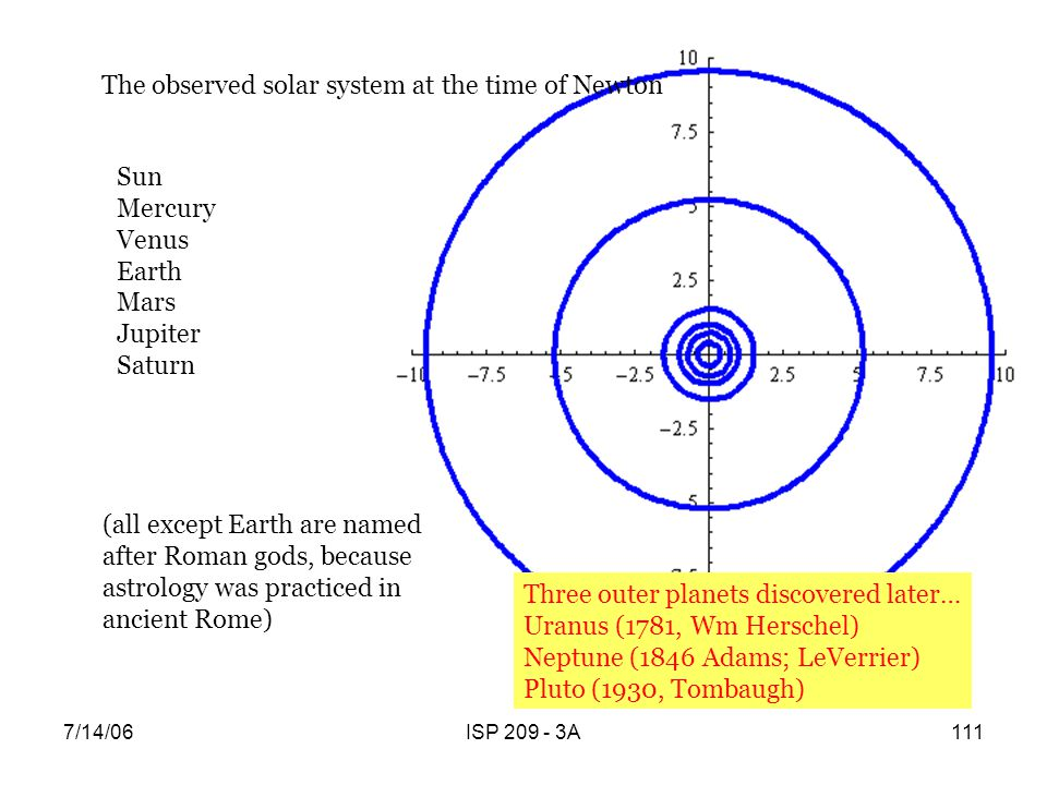 The observed solar system at the time of Newton