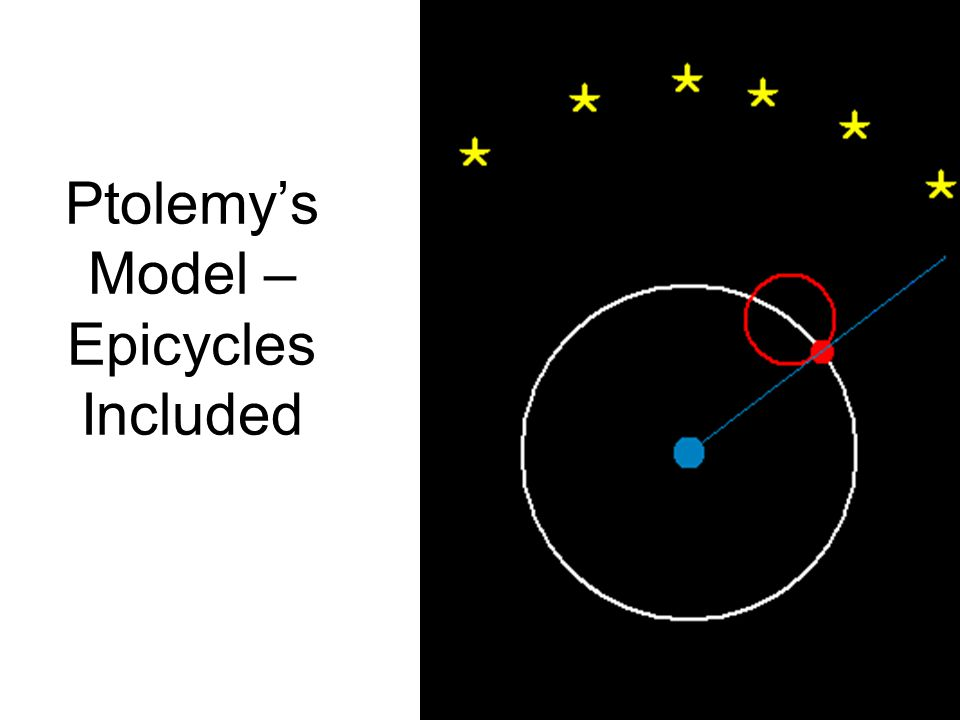 Ptolemy's Model – Epicycles Included