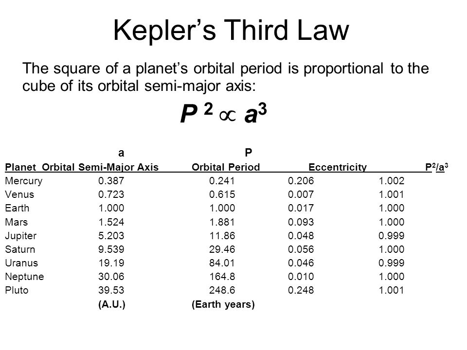 Kepler's Third Law The square of a planet's orbital period is proportional to the cube of its orbital semi-major axis: