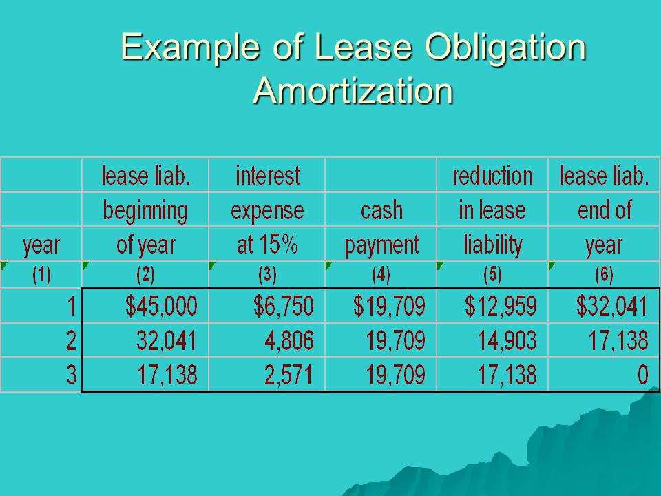Example of Lease Obligation Amortization