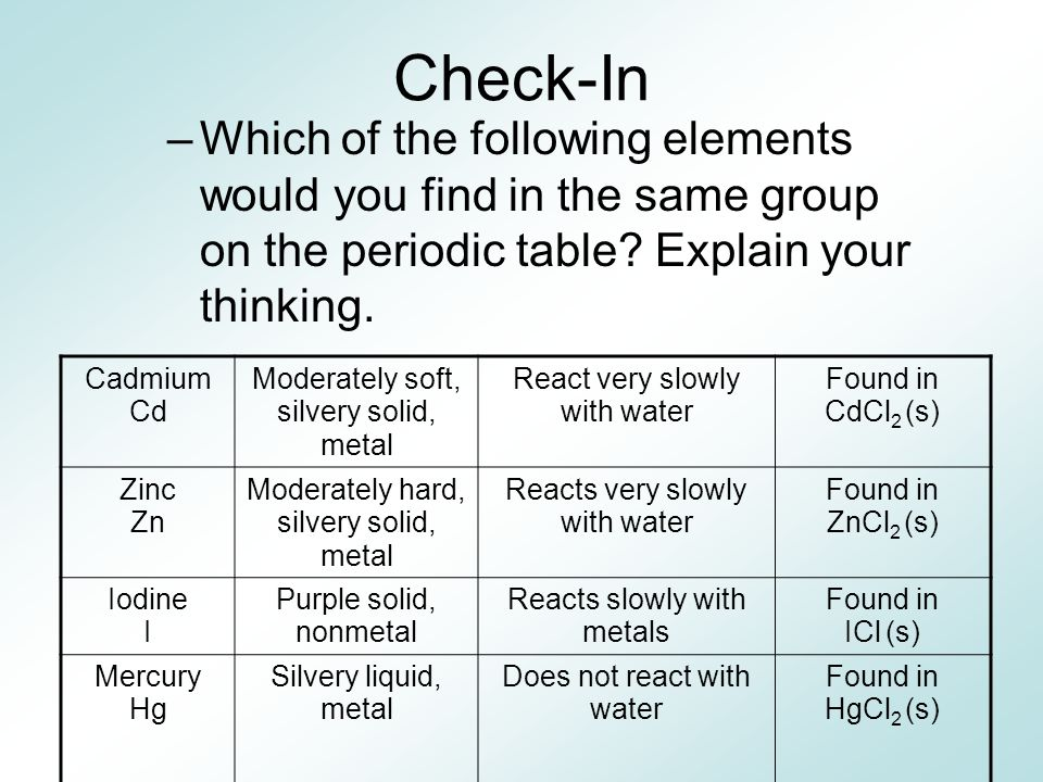 Check-In Which of the following elements would you find in the same group on the periodic table Explain your thinking.