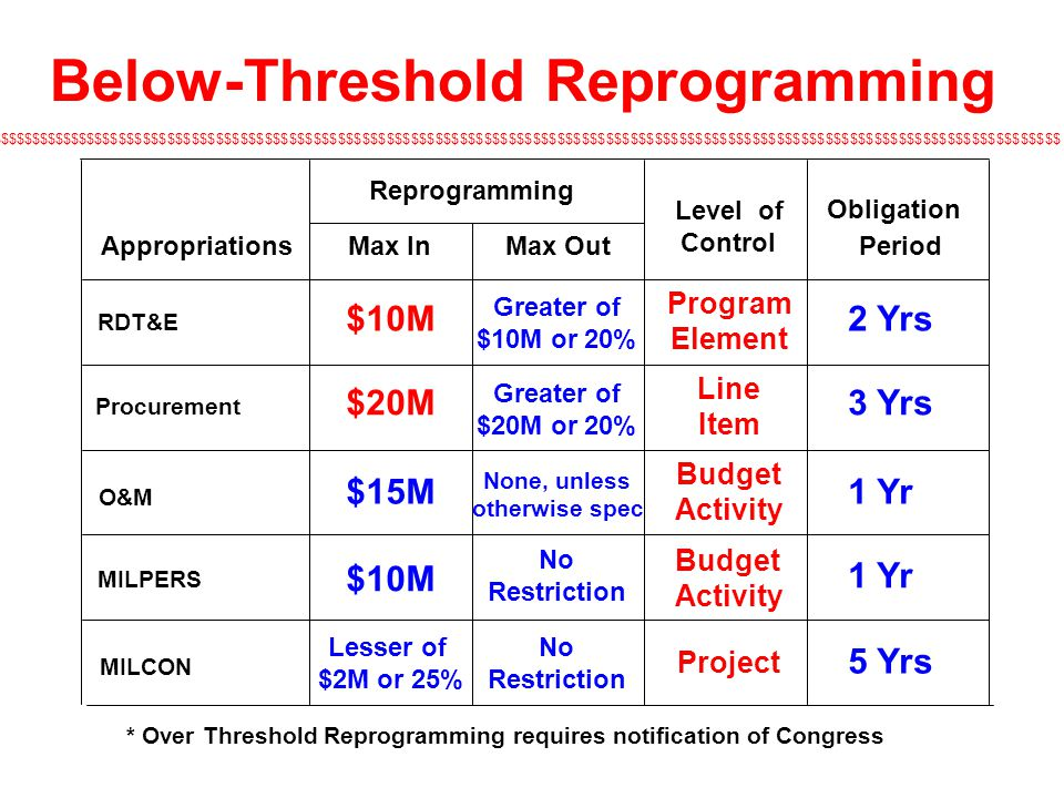 Below-Threshold Reprogramming