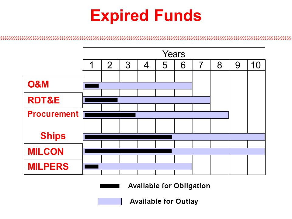Expired Funds Years 1 2 3 4 5 6 7 8 9 10 O&M RDT&E Ships MILCON