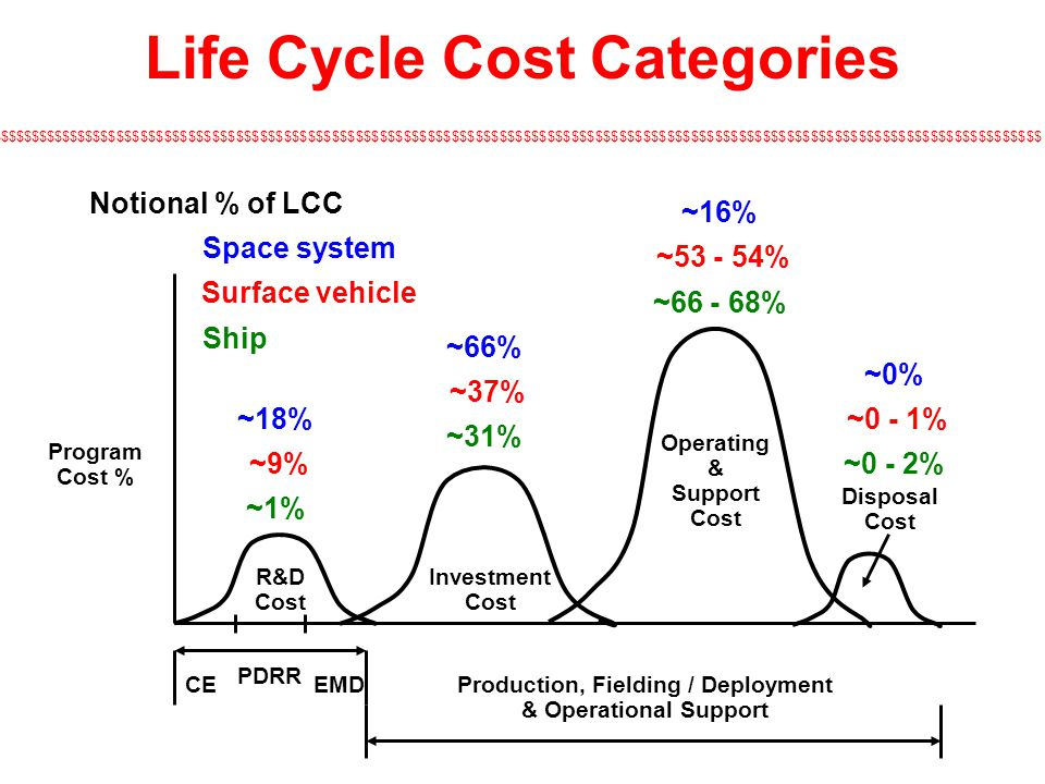 Life Cycle Cost Categories