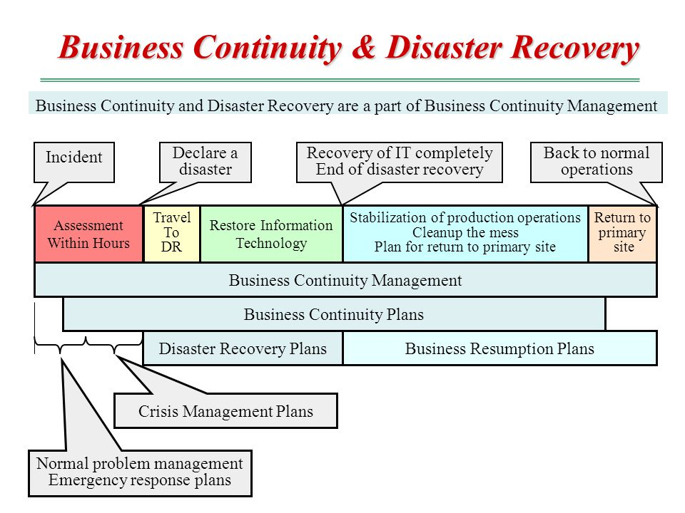 Disaster Recovery and Business Continuity Management
