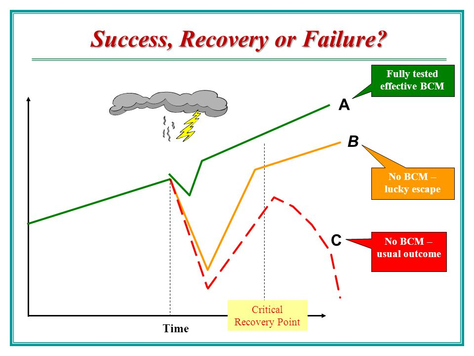 Success, Recovery or Failure