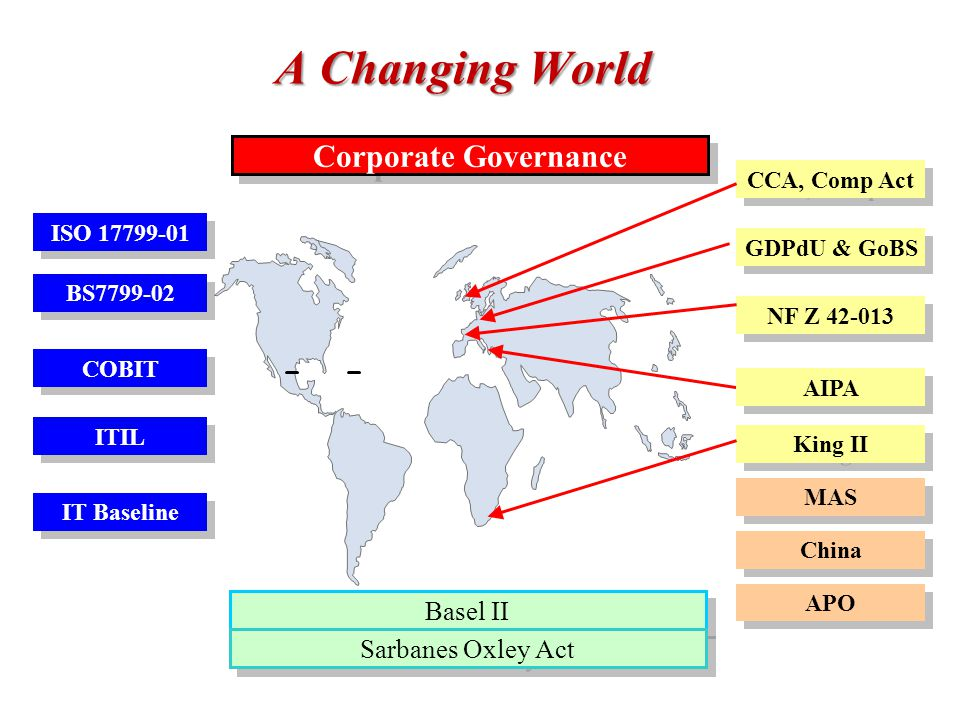 A Changing World Corporate Governance Basel II Sarbanes Oxley Act