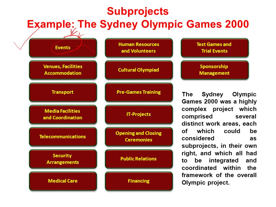 Subprojects Example: The Sydney Olympic Games 2000