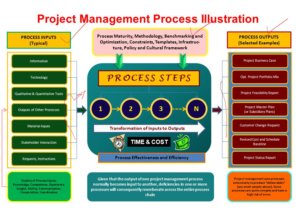 Management Amp Development Of Complex Projects Course Code