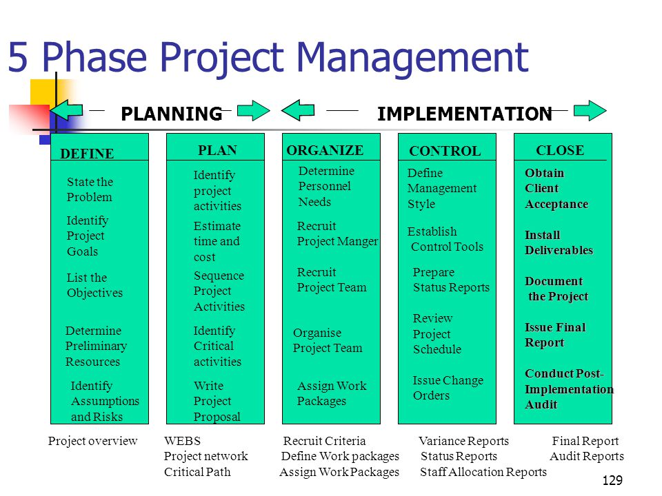 5 Phase Project Management PLANNING IMPLEMENTATION