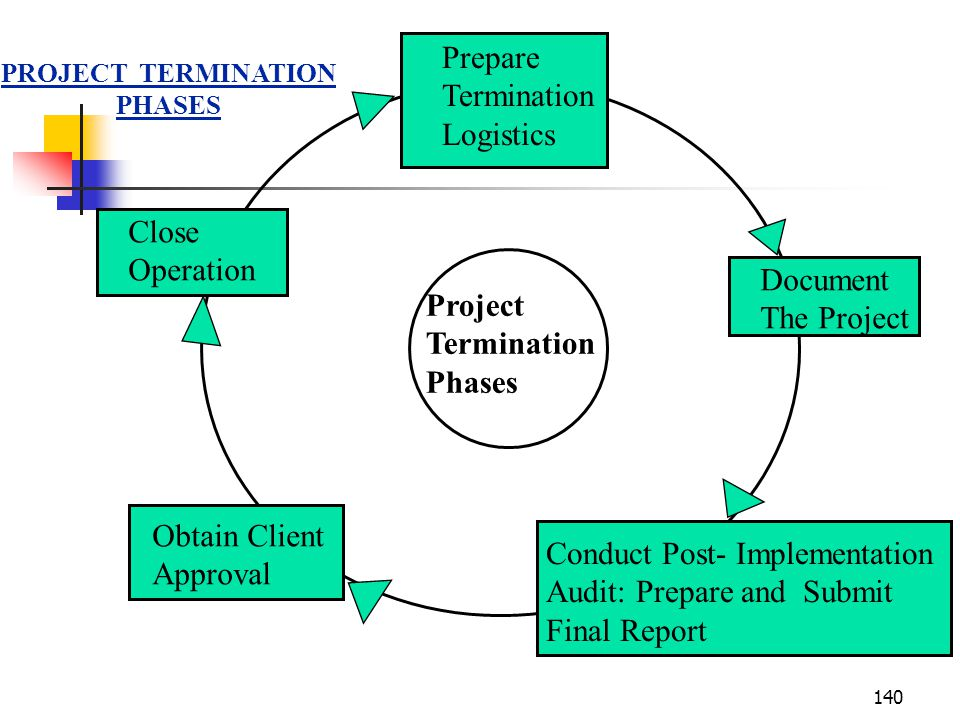 Conduct Post- Implementation Audit: Prepare and Submit Final Report