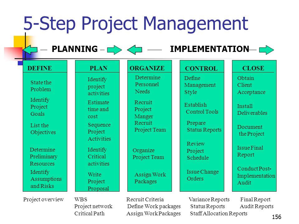 5-Step Project Management PLANNING IMPLEMENTATION
