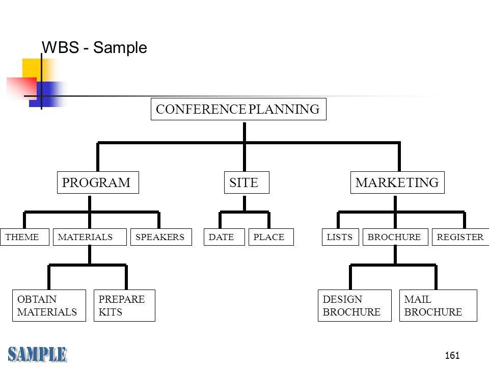 Sample WBS - Sample CONFERENCE PLANNING PROGRAM SITE MARKETING