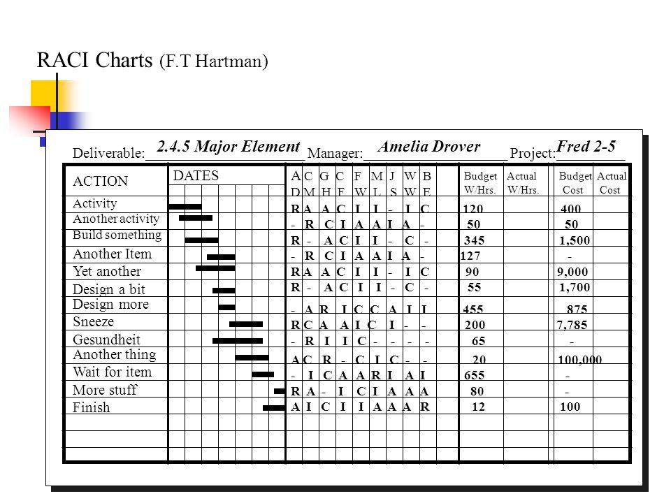 RACI Charts (F.T Hartman)
