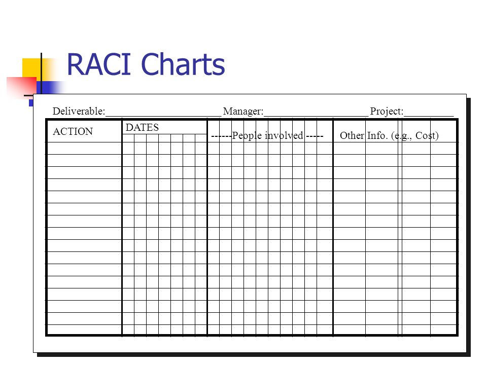 RACI Charts Deliverable:_____________________ Manager:___________________ Project:_________. ACTION.