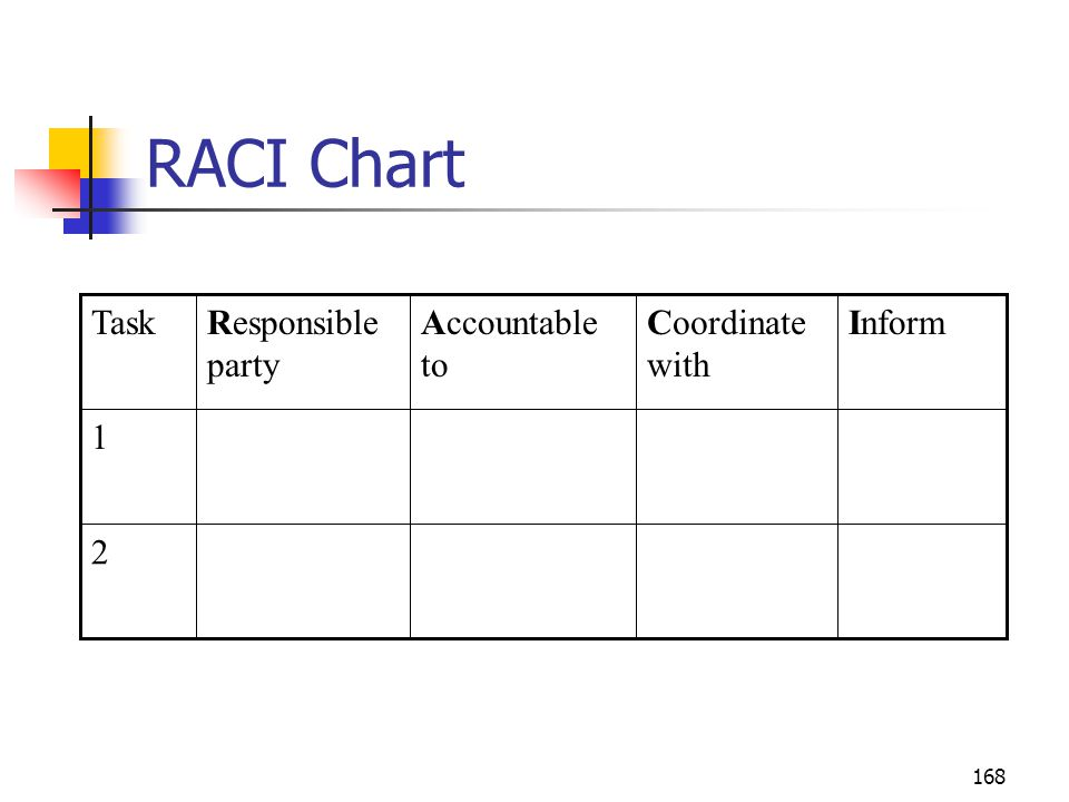 RACI Chart 2 1 Inform Coordinate with Accountable to Responsible party
