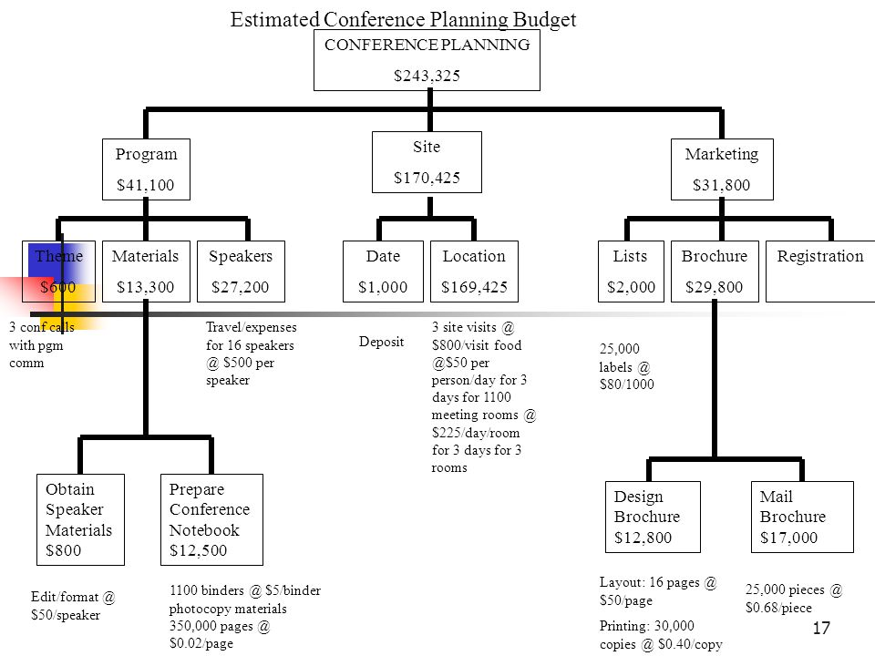 Estimated Conference Planning Budget