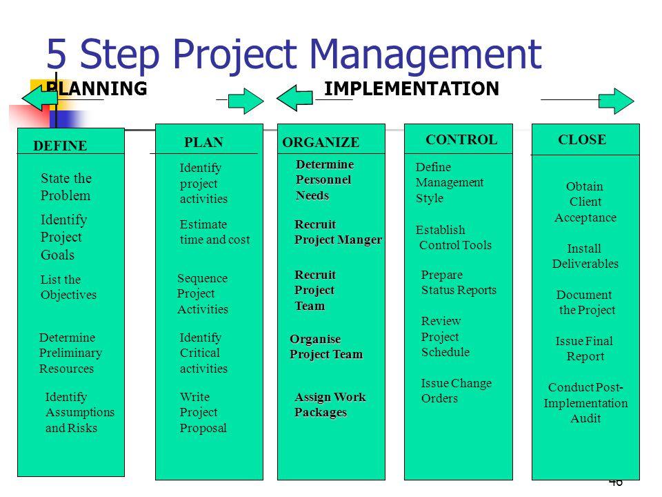 5 Step Project Management PLANNING IMPLEMENTATION