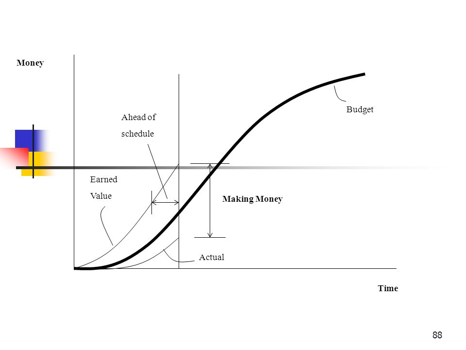 Money Budget Ahead of schedule Earned Value Making Money Actual Time