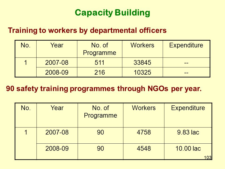 Capacity Building Training to workers by departmental officers
