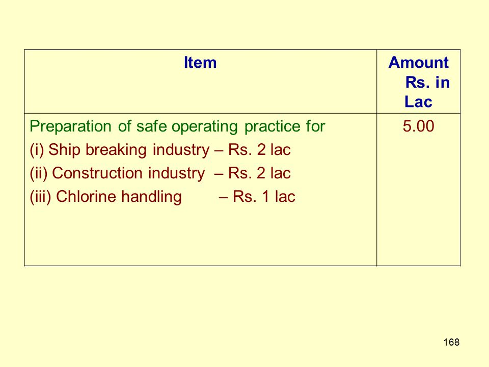 Item Amount Rs. in. Lac. Preparation of safe operating practice for. (i) Ship breaking industry – Rs. 2 lac.