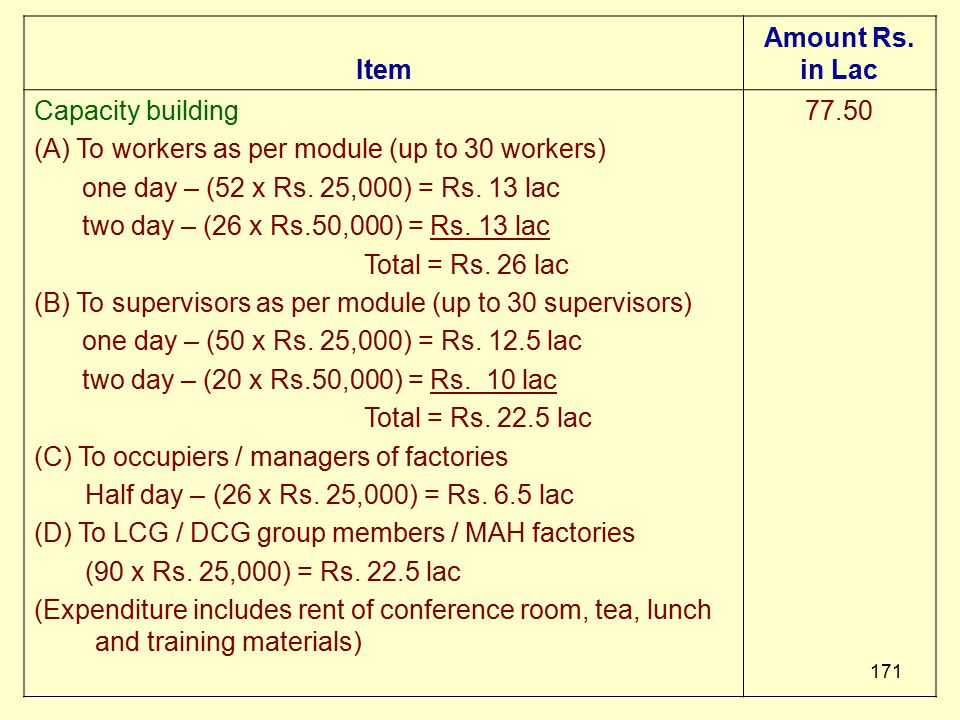 Item Amount Rs. in Lac. Capacity building. (A) To workers as per module (up to 30 workers) one day – (52 x Rs. 25,000) = Rs. 13 lac.
