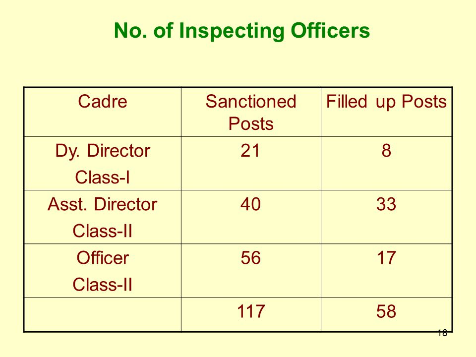 No. of Inspecting Officers