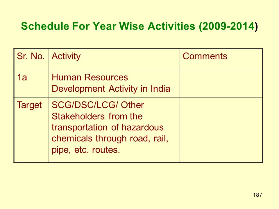 Schedule For Year Wise Activities (2009-2014)