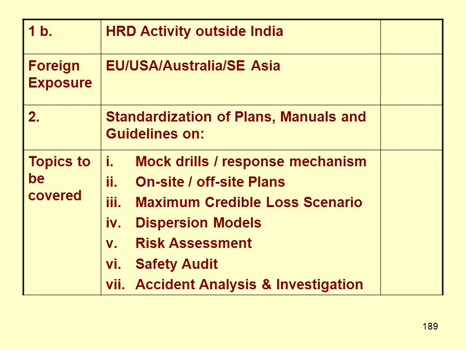 1 b. HRD Activity outside India. Foreign Exposure. EU/USA/Australia/SE Asia. 2. Standardization of Plans, Manuals and Guidelines on: