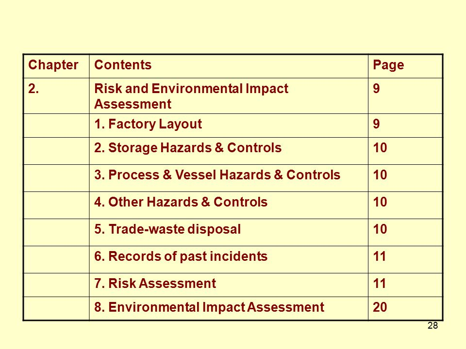 Chapter Contents. Page. 2. Risk and Environmental Impact Assessment. 9. 1. Factory Layout. 2. Storage Hazards & Controls.