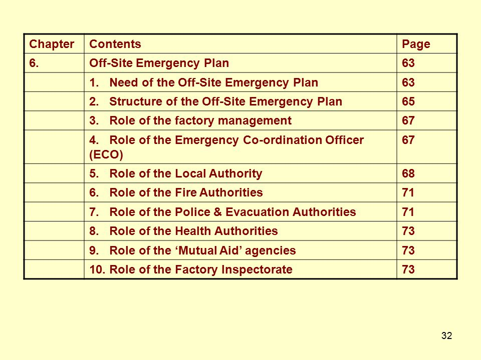Chapter Contents. Page. 6. Off-Site Emergency Plan. 63. 1. Need of the Off-Site Emergency Plan.