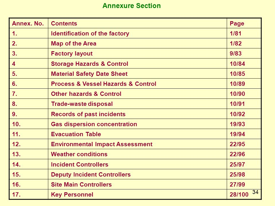Annexure Section Annex. No. Contents Page 1.