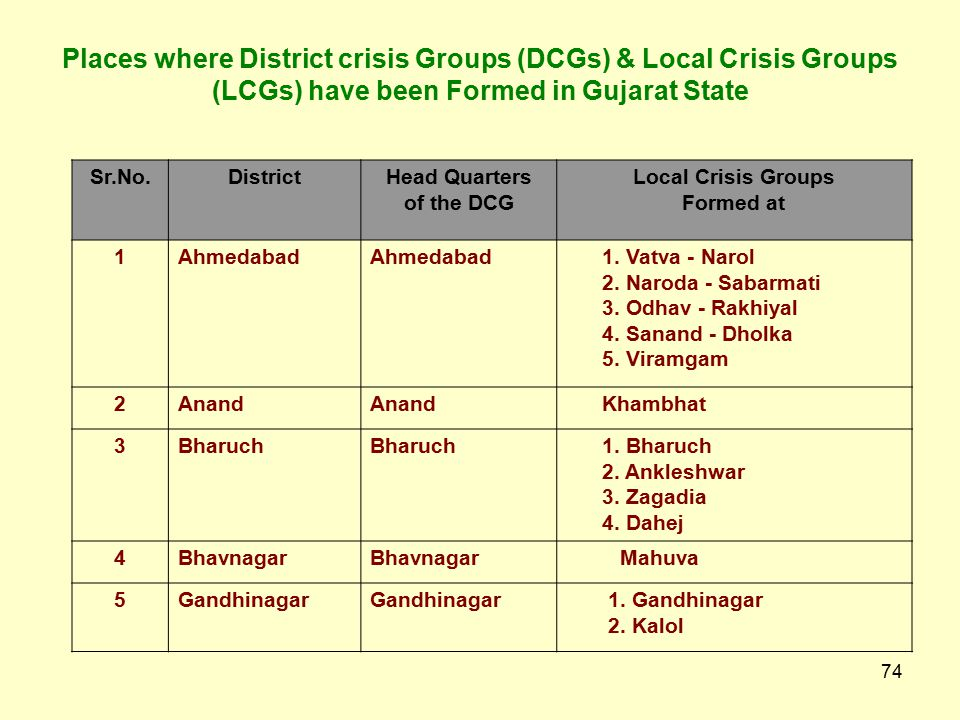 Places where District crisis Groups (DCGs) & Local Crisis Groups (LCGs) have been Formed in Gujarat State
