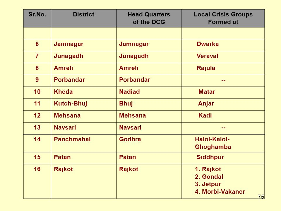 Sr.No. District. Head Quarters. of the DCG. Local Crisis Groups. Formed at. 6. Jamnagar. Dwarka.