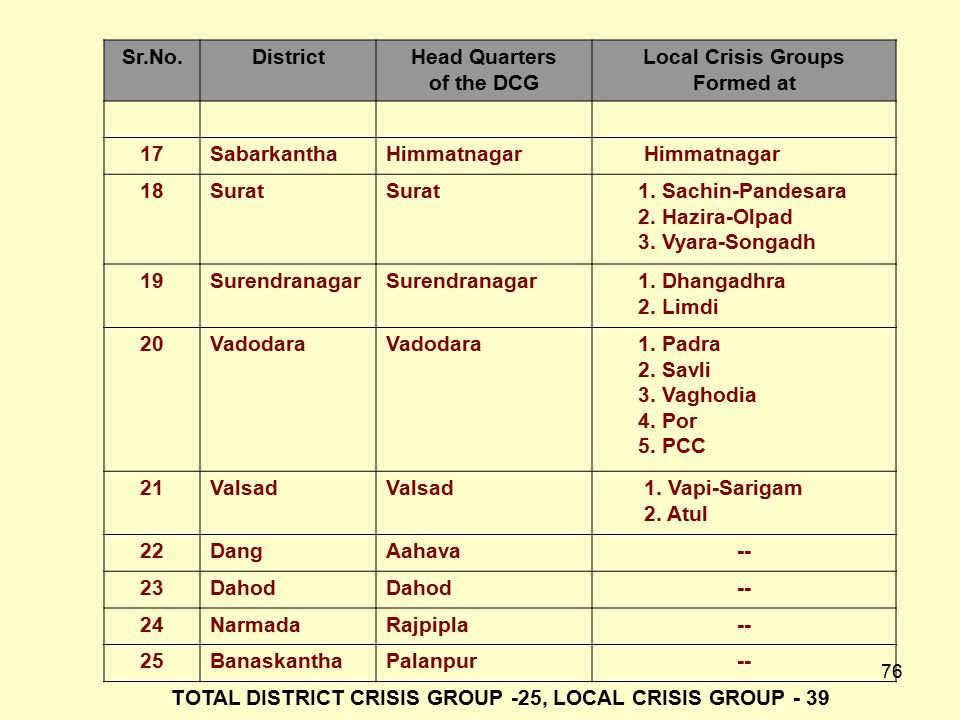 TOTAL DISTRICT CRISIS GROUP -25, LOCAL CRISIS GROUP - 39