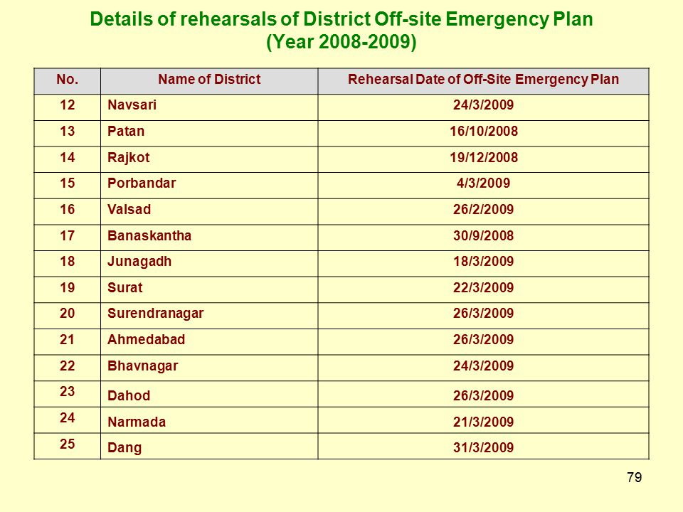 Rehearsal Date of Off-Site Emergency Plan