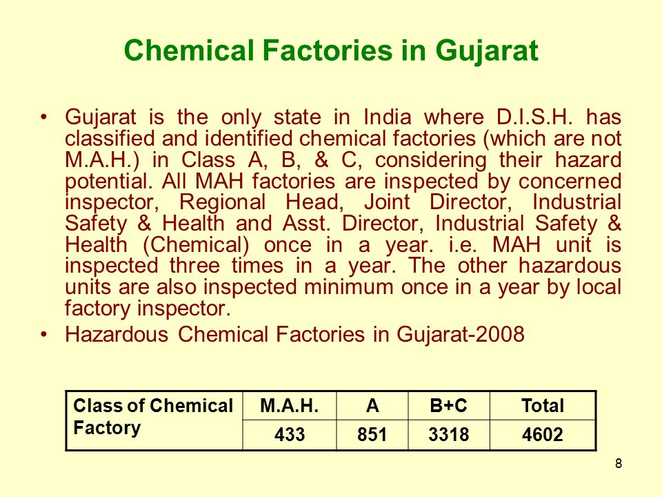 Chemical Factories in Gujarat
