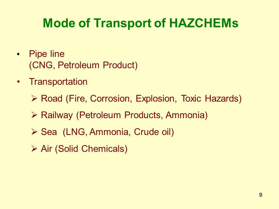 Mode of Transport of HAZCHEMs