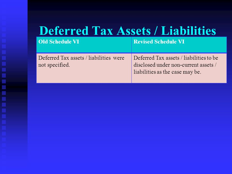 Deferred Tax Assets / Liabilities