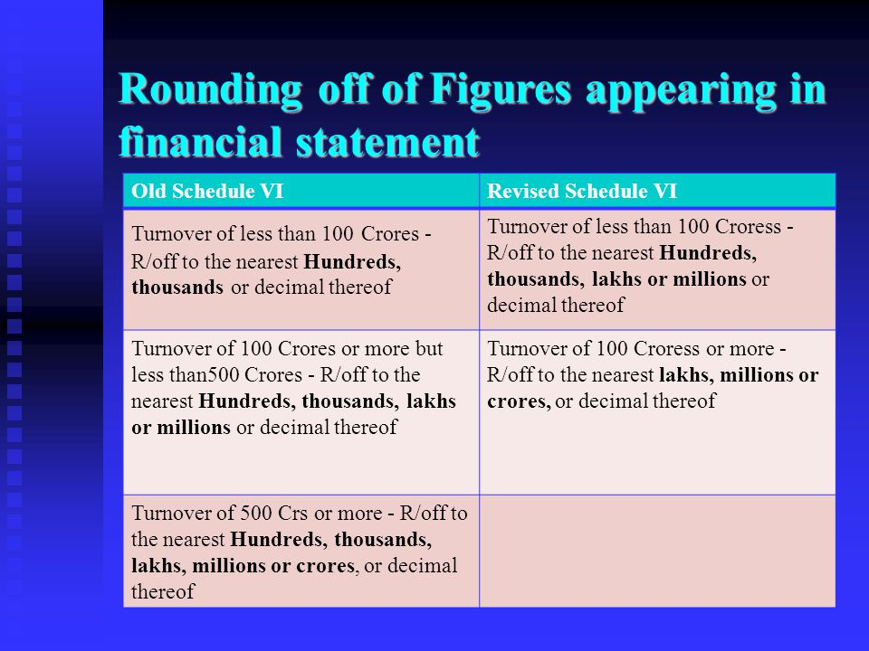 Rounding off of Figures appearing in financial statement