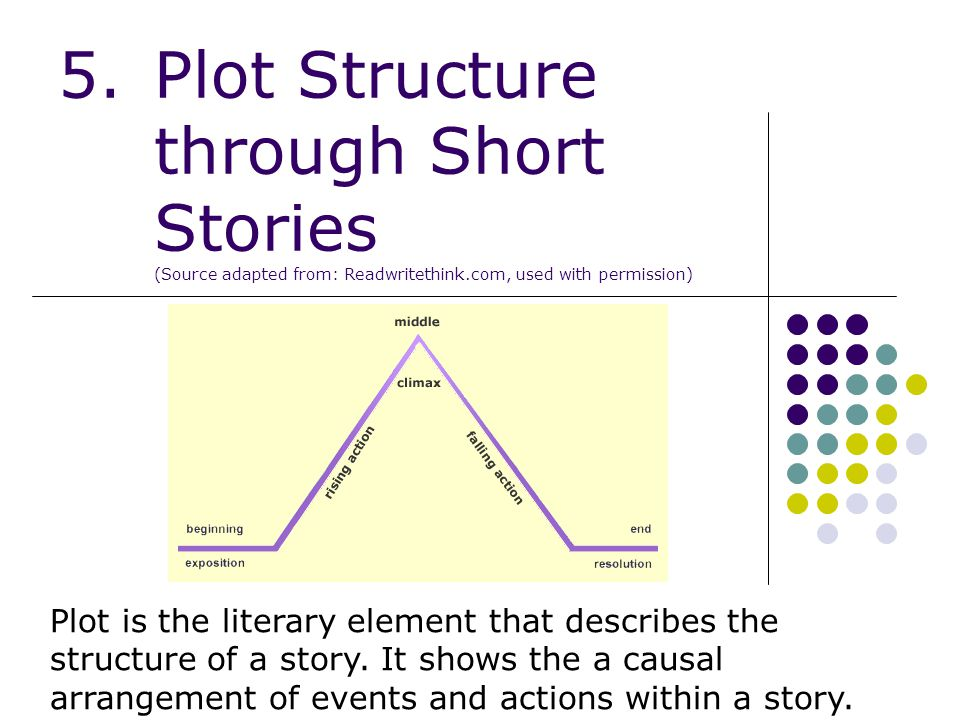Plot Structure through Short Stories (Source adapted from: Readwritethink.com, used with permission)