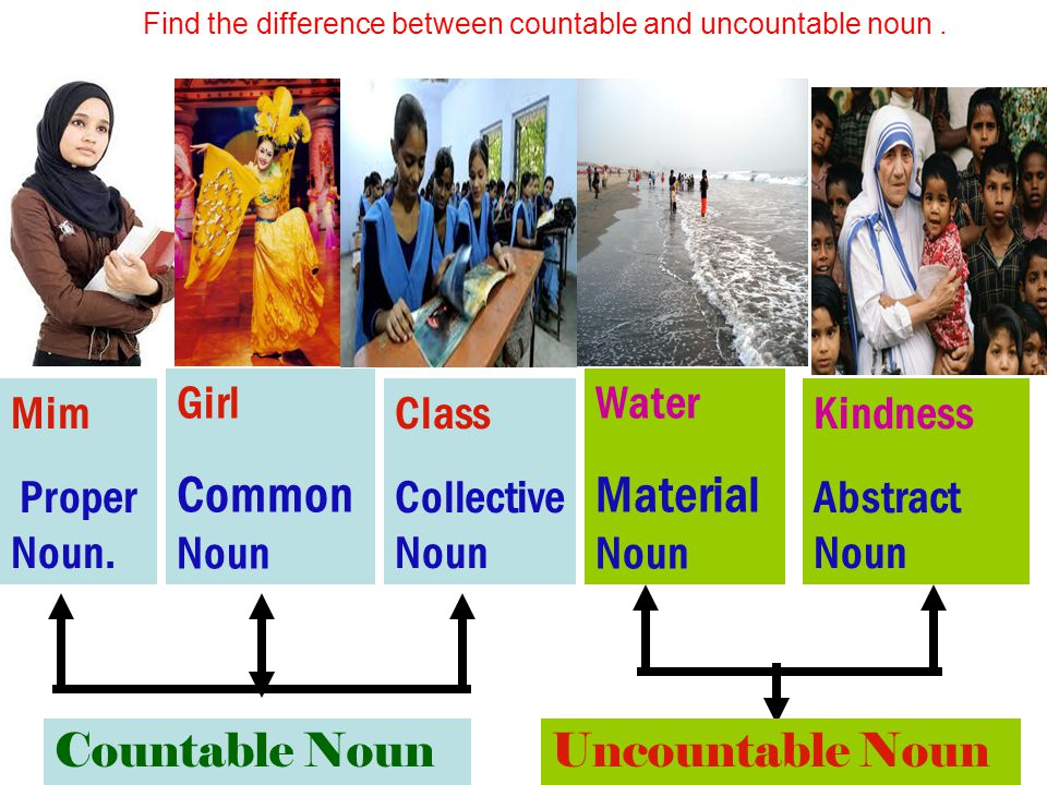 Find the difference between countable and uncountable noun .