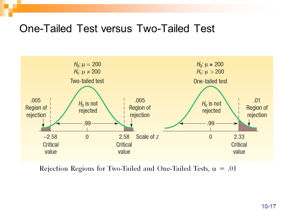 One-Tailed Test versus Two-Tailed Test