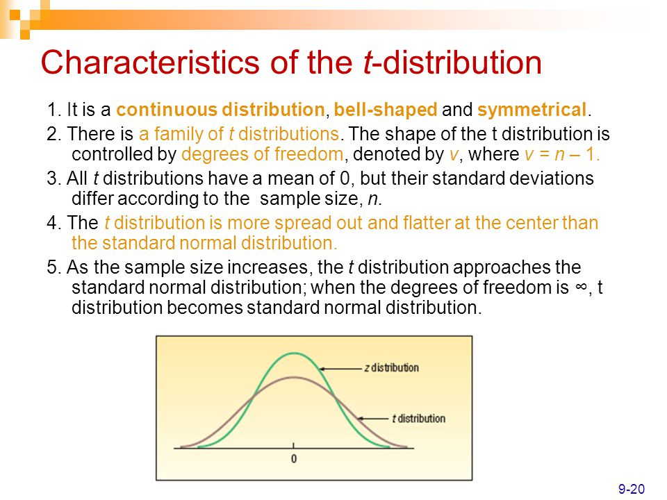 Characteristics of the t-distribution