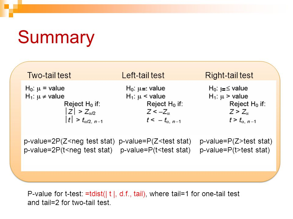 Summary Two-tail test Left-tail test Right-tail test