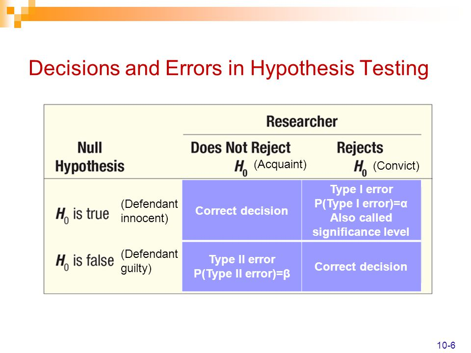 Decisions and Errors in Hypothesis Testing