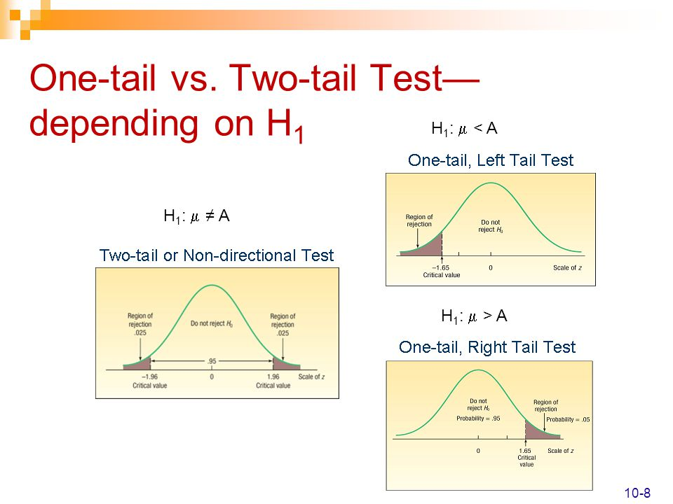 One-tail vs. Two-tail Test—depending on H1